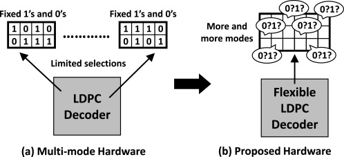 Flexible design and implementation of QC-Based LDPC decoder