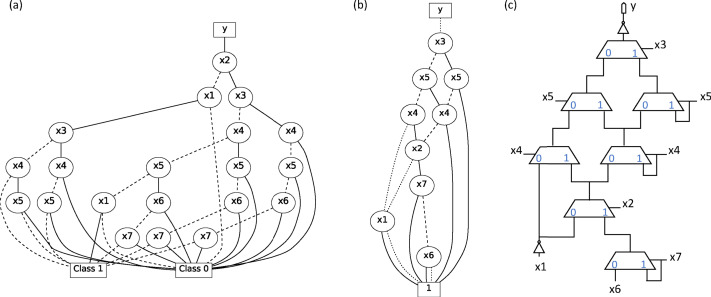 Quasi Exact Logic Functions Through Classification Trees