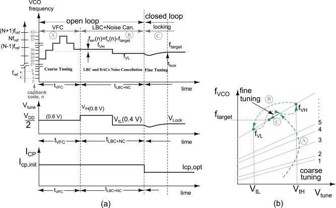 A constant loop bandwidth in delta sigma fractional-N PLL