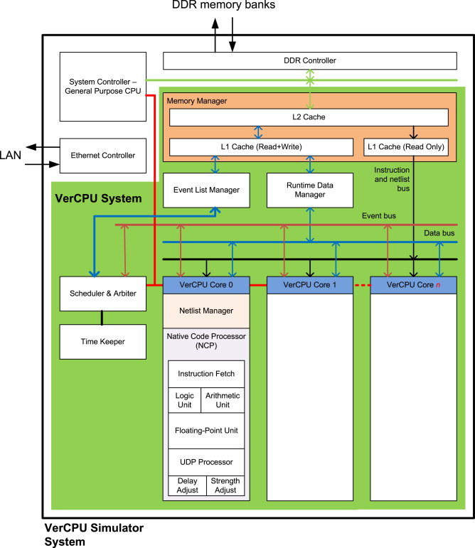 Hardware-assisted Verilog simulation system using an