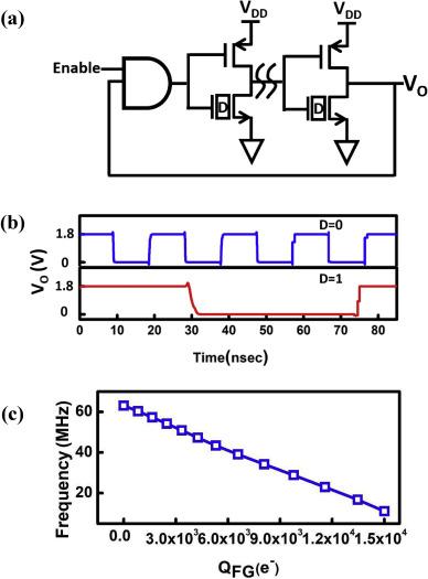 FinFET CMOS logic gates with non-volatile states for