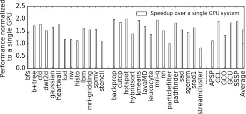 Efficient automatic parallelization of a single GPU program