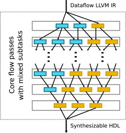 Witelo: Automated generation and timing characterization of