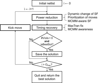 Enhancing sensitivity-based power reduction for an industry