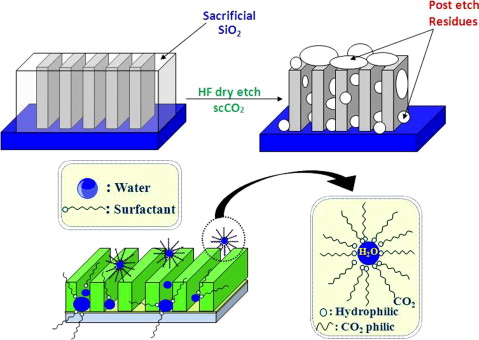 Removal of HF/CO2 post-etch residues from pattern wafers using  water-in-carbon dioxide microemulsions - ScienceDirect