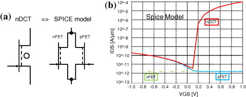 Stacked Field Effect Transistor Integration In Double Channel