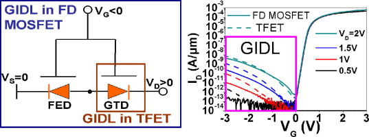 Gate Induced Drain Leakage In Fd Soi Devices What The Tfet Teaches