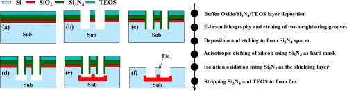 Fabrication of Bulk-Si FinFET using CMOS compatible process