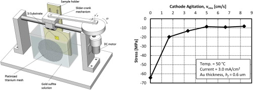 Stress in electroplated gold on silicon substrates and its