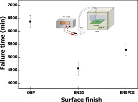 Effect of surface finishes on electromigration reliability in