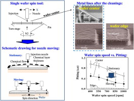 Effects of wafer spin speed during dry etch post-wet