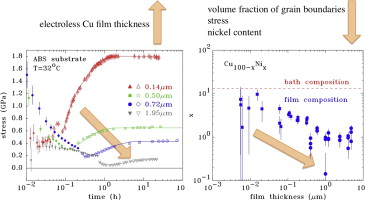 Properties of electroless Cu films optimized for horizontal