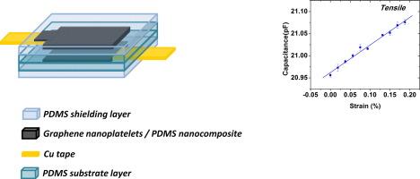 A flexible strain sensor made of graphene nanoplatelets