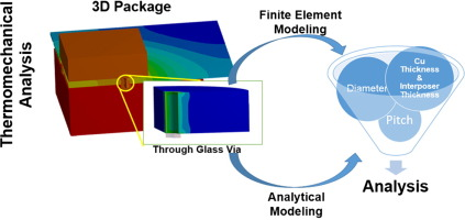 Think, Finite element modeling for stress analysis think
