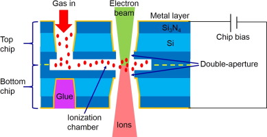 High Brightness Nano Aperture Ion