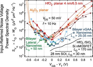 Low-frequency noise in nanowire and planar III-V MOSFETs - ScienceDirect