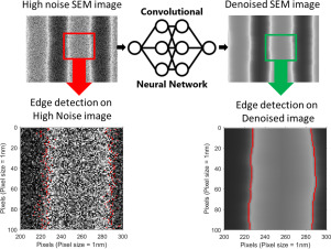 Deep learning denoising of SEM images towards noise-reduced LER