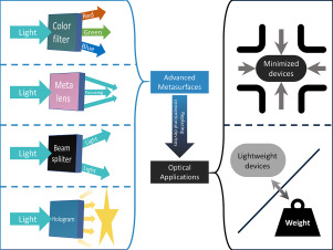 Emerging advanced metasurfaces: Alternatives to conventional ... on