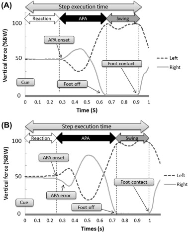 Effects of speed and accuracy strategy on choice step execution in