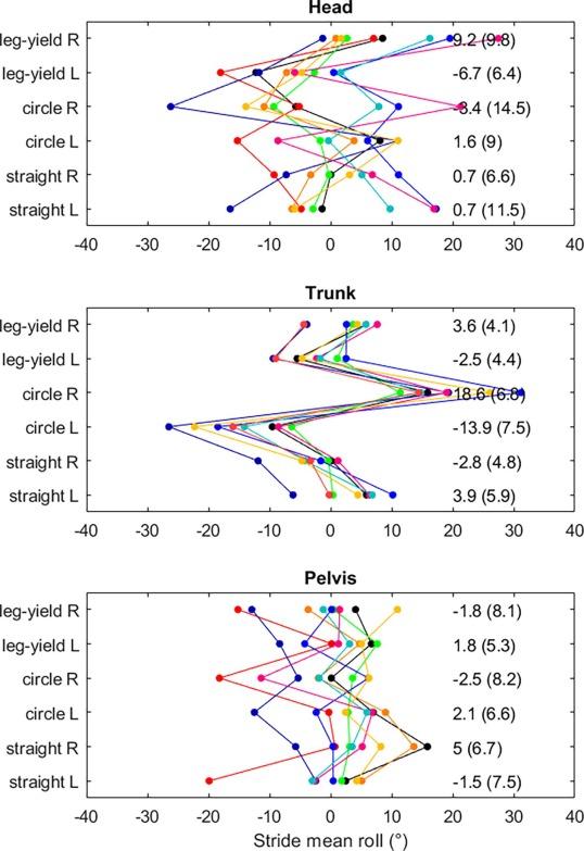 Intersegmental strategies in frontal plane in moderately