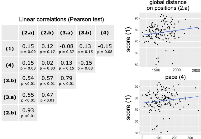 3D Feedback And Observation For Motor Learning Application