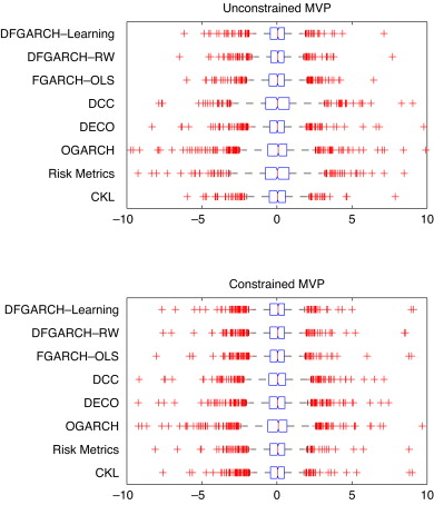 Dynamic factor multivariate GARCH model - ScienceDirect
