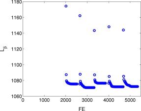 Efficient optimization of the likelihood function in