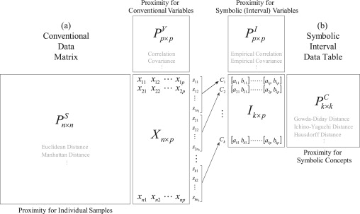 Exploratory Data Analysis Of Interval Valued Symbolic Data With