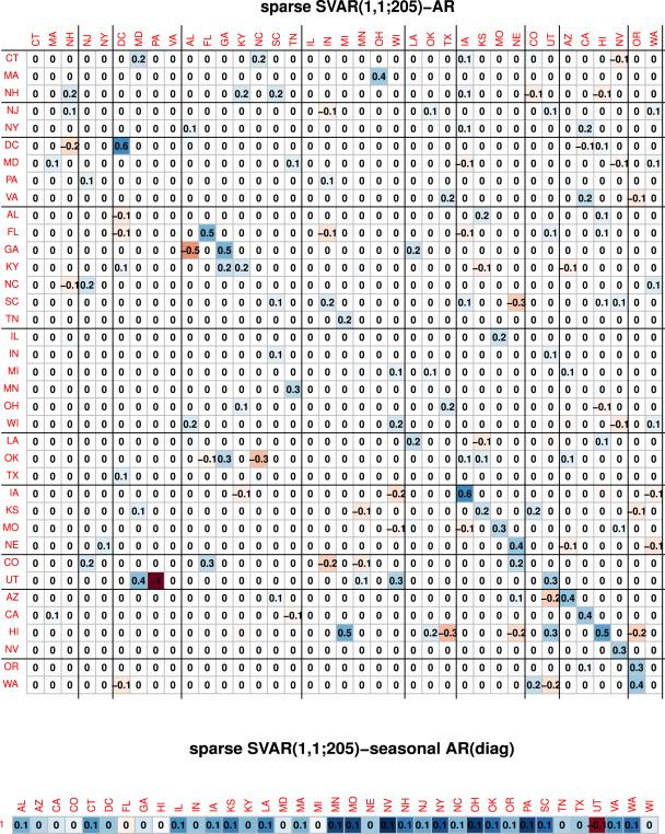 Sparse seasonal and periodic vector autoregressive modeling