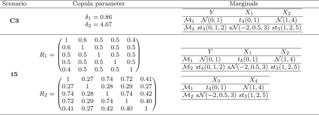 D-vine copula based quantile regression - ScienceDirect
