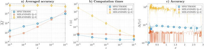 MIXANDMIX: numerical techniques for the computation of empirical