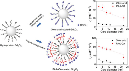 Lanthanide Nanoparticles Promising Candidates For Magnetic