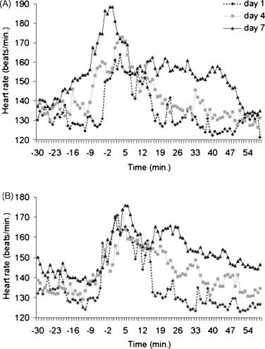 Response Of Dairy Cows And Calves To Early Separation Effect Of