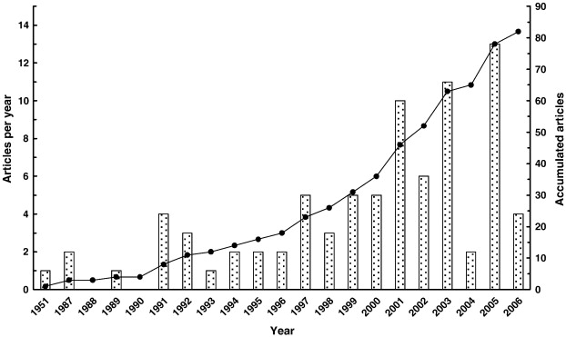 published journal articles bars and cumulative number of articles line per year dealing with high pressure carbon dioxide inactivation of bacteria