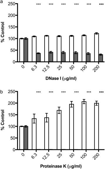DNase I and proteinase K impair Listeria monocytogenes biofilm