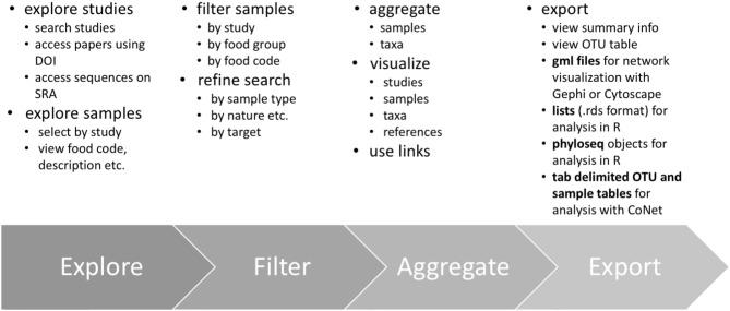 Advancing integration of data on food microbiome studies