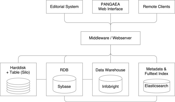 Terminology Supported Iving And Publication Of Environmental. Download Fullsize. Wiring. Sle Data Warehouse Architecture Diagram At Scoala.co