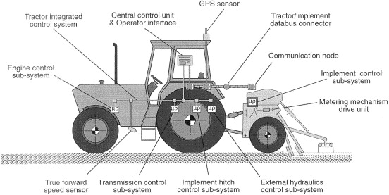 Integrated control of agricultural tractors and implements