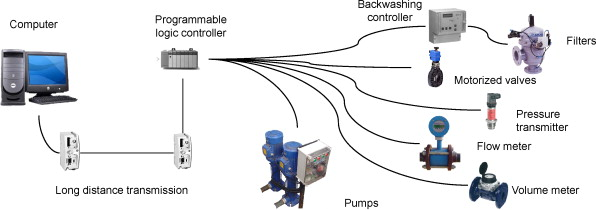 Definition of a SCADA system for a microirrigation network