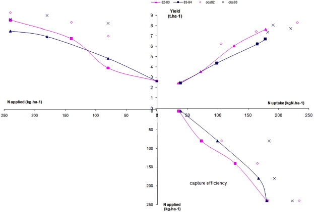 Protocol to support model selection and evaluation in a modular crop the three quadrant diagram to analyse the crop response to nitrogen application after de wit 1992 ccuart Image collections