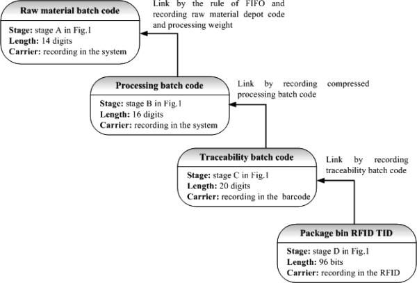 A traceability system incorporating 2D barcode and RFID