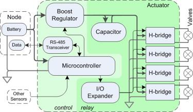 Wireless sensor network with irrigation valve control