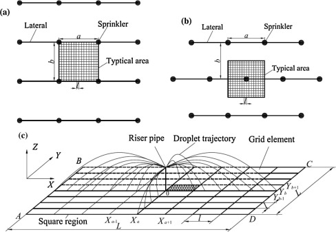 Development and validation of a modified model to simulate the