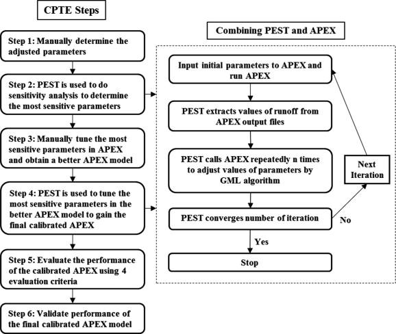 apex trial download
