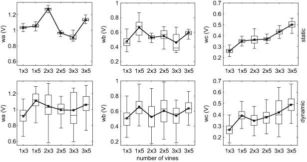 Real Time Canopy Density Estimation Using Ultrasonic Envelope