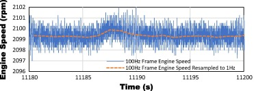 Validation of machine CAN bus J1939 fuel rate accuracy using