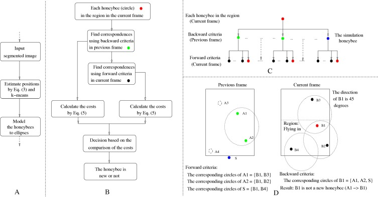 Automatic behaviour analysis system for honeybees using