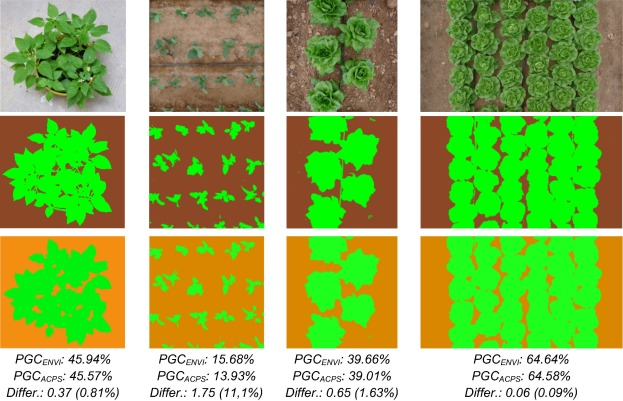 Optimal color space selection method for plant/soil