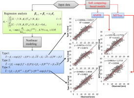 A nonlinear mathematical modeling of daily pan evaporation