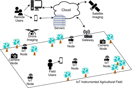 Architecting an IoT-enabled platform for precision agriculture and